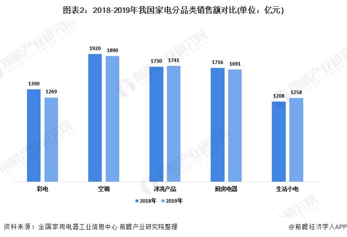 图表2:2018-2019年我国家电分品类销售额对比(单位:亿元)