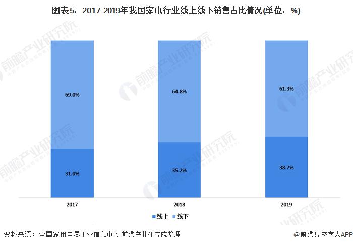 图表5:2017-2019年我国家电行业线上线下销售占比情况(单位:%)