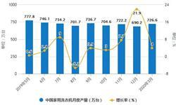 2020年1-3月中国<em>冰箱</em>行业市场分析:累计产量超1370万台