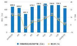 2020年1-3月中国<em>洗衣机</em>行业市场分析:累计产量超1400万台