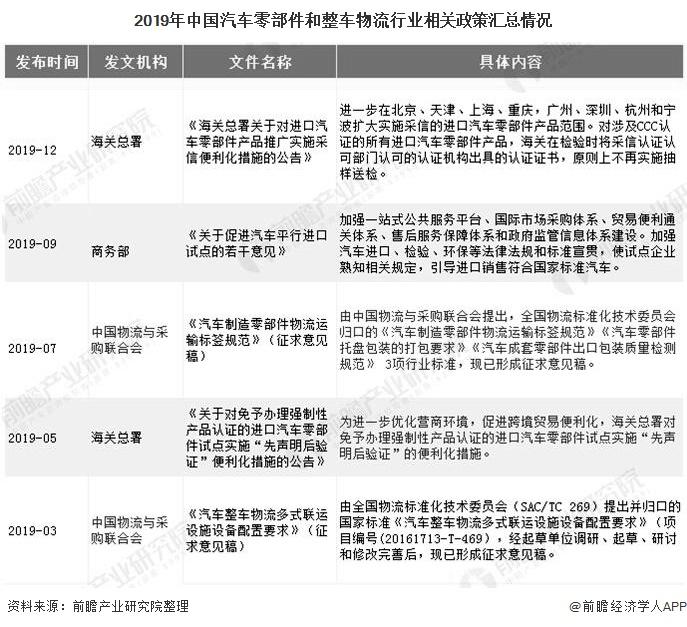 2019年中国汽车零部件和整车物流行业相关政策汇总情况