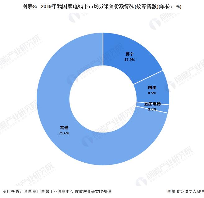 图表8:2019年我国家电线下市场分渠道份额情况(按零售额)(单位:%)