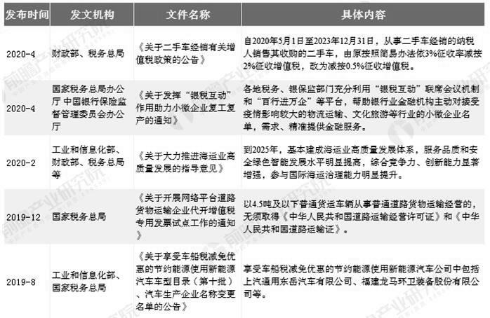 2019-2020年中国互联网+汽车物流行业相关税收政策汇总情况