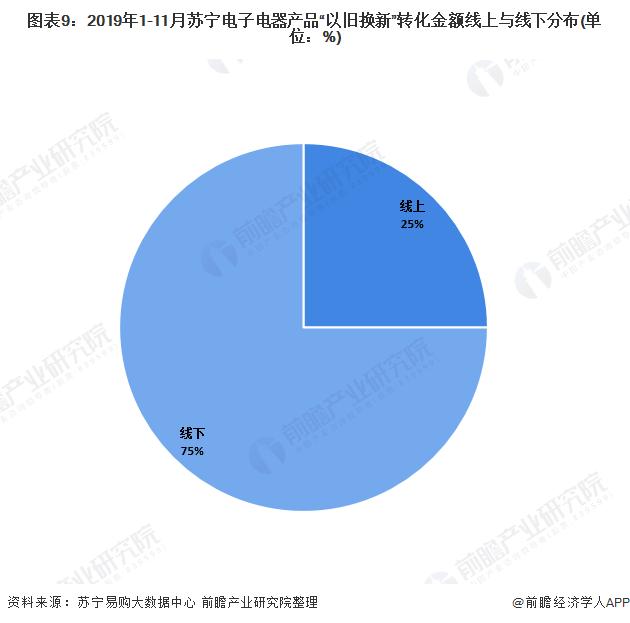 """图表9:2019年1-11月苏宁电子电器产品""""以旧换新""""转化金额线上与线下分布(单位:%)"""