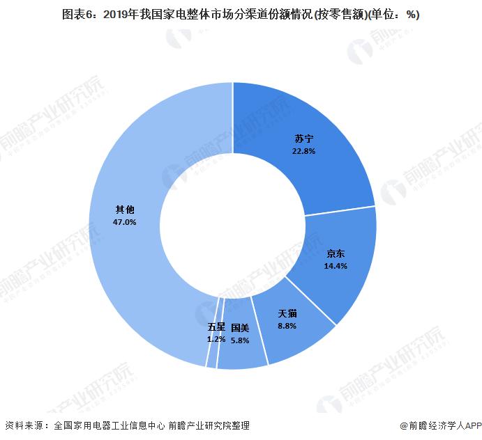 图表6:2019年我国家电整体市场分渠道份额情况(按零售额)(单位:%)