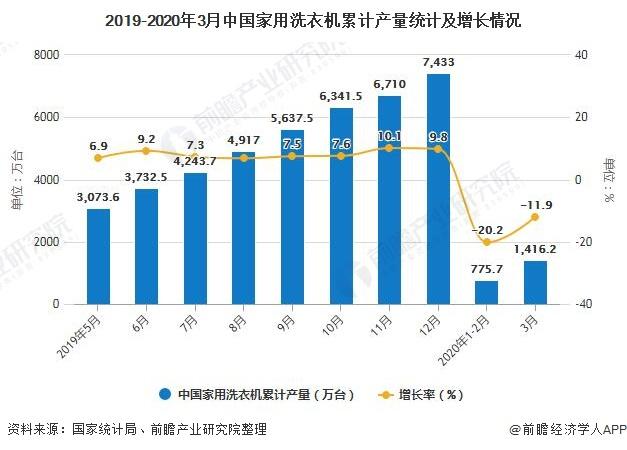 2019-2020年3月中国家用洗衣机累计产量统计及增长情况