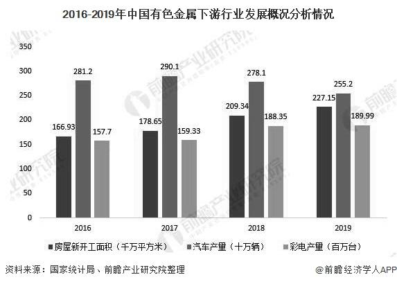 2016-2019年中国有色金属下游行业发展概况分析情况