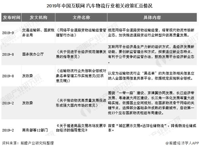 2019年中国互联网+汽车物流行业相关政策汇总情况