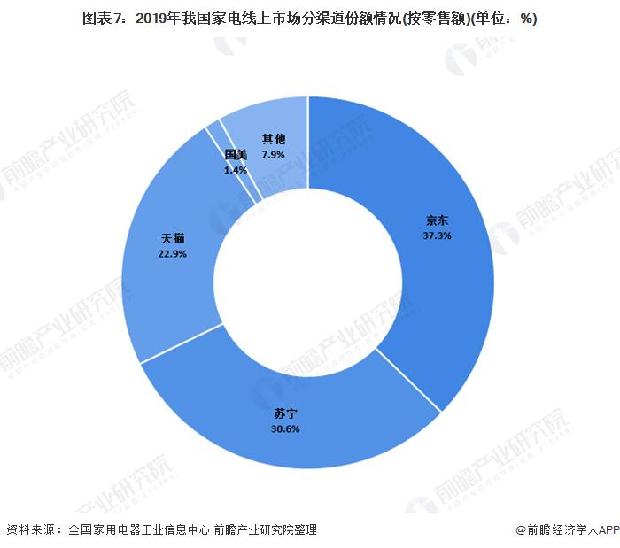 图表7:2019年我国家电线上市场分渠道份额情况(按零售额)(单位:%)