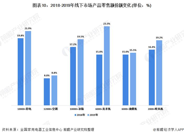 图表10:2018-2019年线下市场产品零售额份额变化(单位:%)