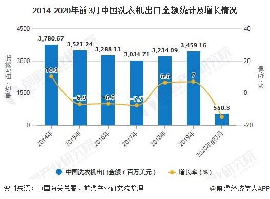 2014-2020年前3月中国洗衣机出口金额统计及增长情况