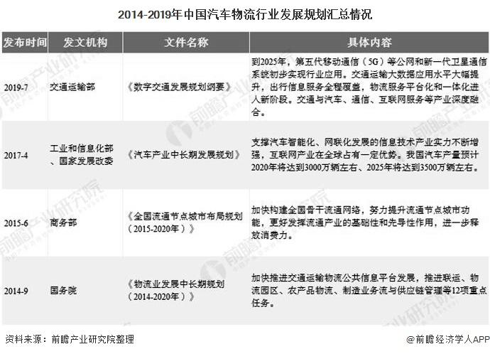 2014-2019年中国汽车物流行业发展规划汇总情况