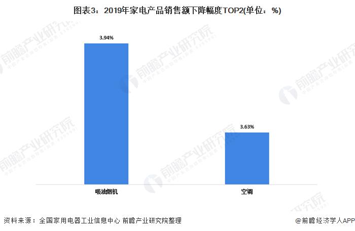 图表3:2019年家电产品销售额下降幅度TOP2(单位:%)