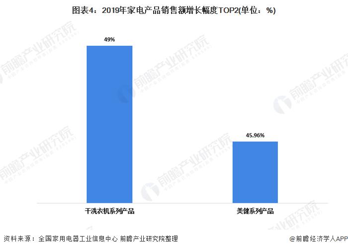 图表4:2019年家电产品销售额增长幅度TOP2(单位:%)