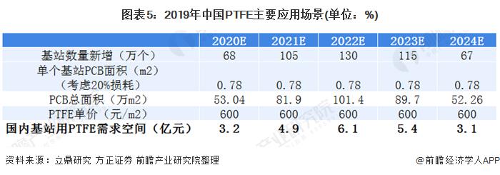 图表5:2019年中国PTFE主要应用场景(单位:%)