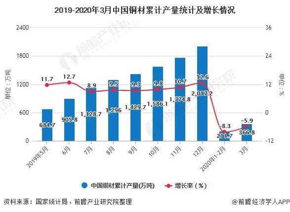 2019-2020年3月中国铜材累计产量统计及增长情况