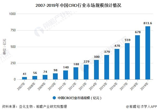 2007-2019年中国CRO行业市场规模统计情况