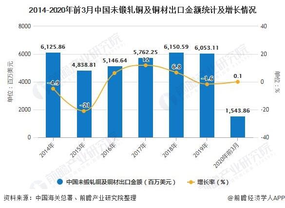 2014-2020年前3月中国未锻轧铜及铜材出口金额统计及增长情况
