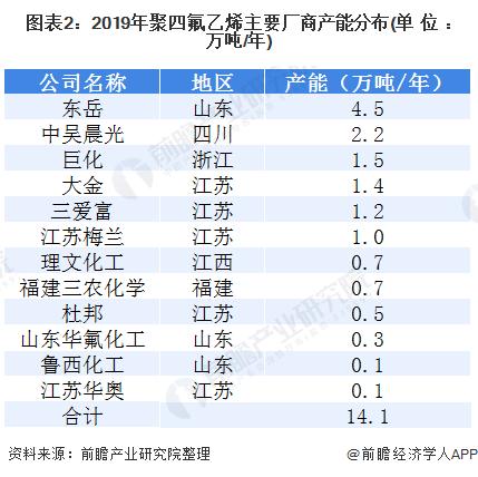 图表2:2019年聚四氟乙烯主要厂商产能分布(单位:万吨/年)