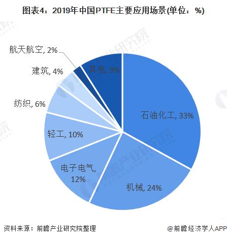 图表4:2019年中国PTFE主要应用场景(单位:%)