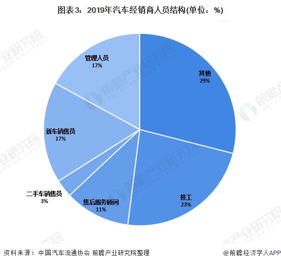 图表3:2019年汽车经销商人员结构(单位:%)