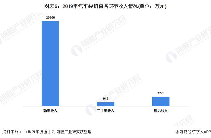 图表6:2019年汽车经销商各环节收入情况(单位:万元)