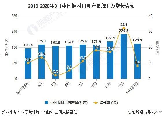 2019-2020年3月中国铜材月度产量统计及增长情况