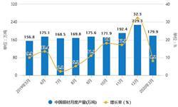 2020年1-3月中国<em>铜</em><em>材</em>行业市场分析:累计产量将近370万吨