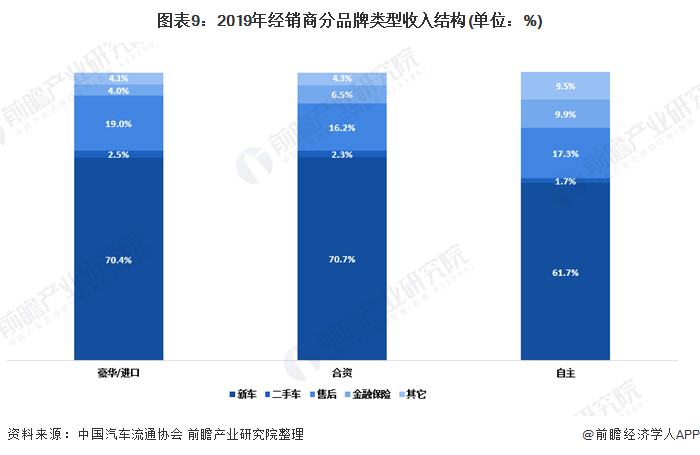 图表9:2019年经销商分品牌类型收入结构(单位:%)