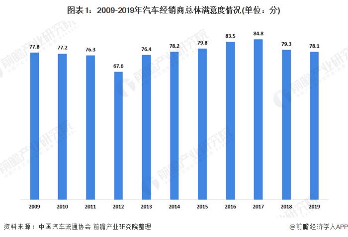 图表1:2009-2019年汽车经销商总体满意度情况(单位:分)