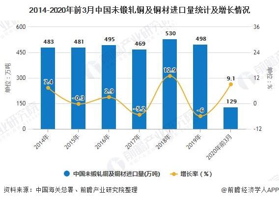 2014-2020年前3月中国未锻轧铜及铜材进口量统计及增长情况