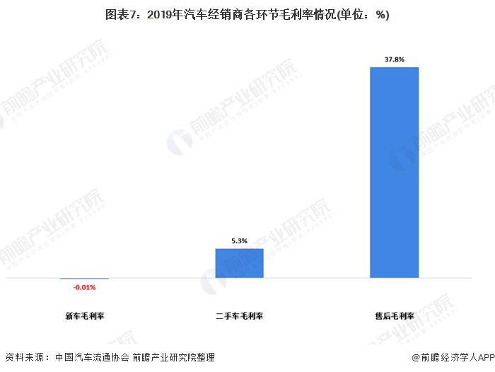 图表7:2019年汽车经销商各环节毛利率情况(单位:%)