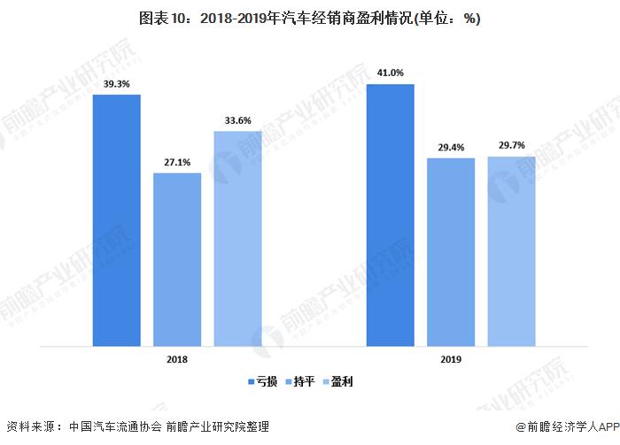 图表10:2018-2019年汽车经销商盈利情况(单位:%)