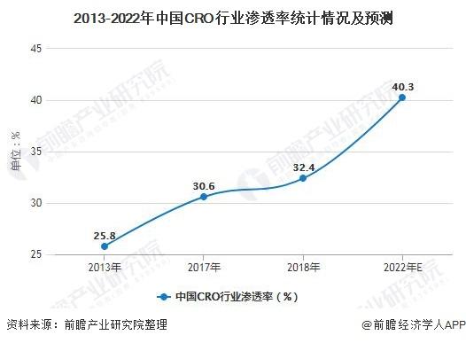 2013-2022年中国CRO行业渗透率统计情况及预测