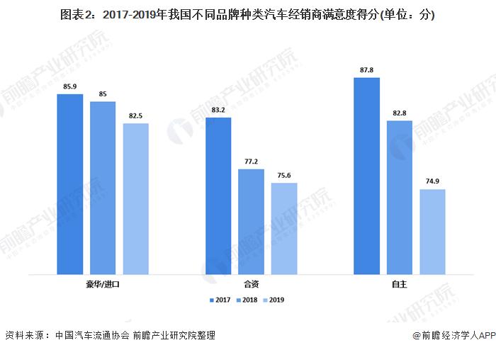 图表2:2017-2019年我国不同品牌种类汽车经销商满意度得分(单位:分)
