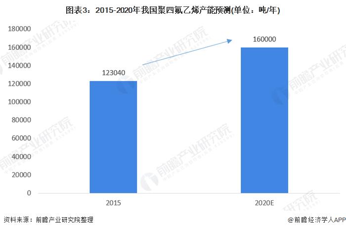 图表3:2015-2020年我国聚四氟乙烯产能预测(单位:吨/年)