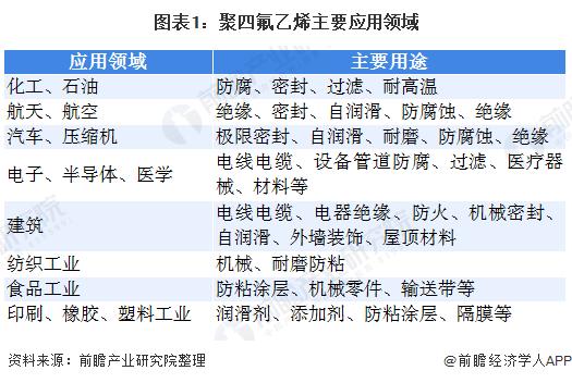 图表1:聚四氟乙烯主要应用领域