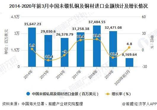 2014-2020年前3月中国未锻轧铜及铜材进口金额统计及增长情况
