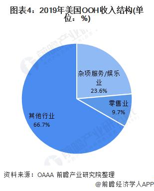 图表4:2019年美国OOH收入结构(单位:%)