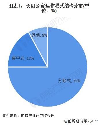 图表1:长租公寓运作模式结构分布(单位:%)