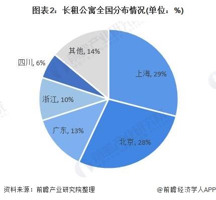 图表2:长租公寓全国分布情况(单位:%)