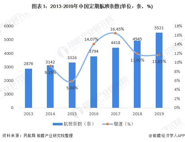 图表1:2013-2019年中国定期航班条数(单位:条,%)