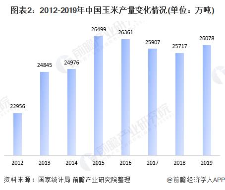 图表2:2012-2019年中国玉米产量变化情况(单位:万吨)