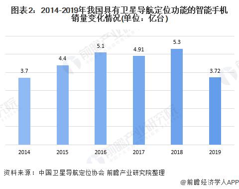 图表2:2014-2019年我国具有卫星导航定位功能的智能手机销量变化情况(单位:亿台)