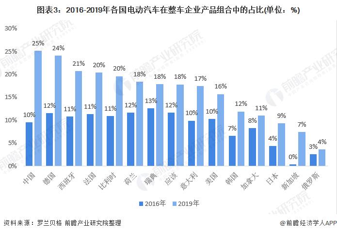 图表3:2016-2019年各国电动汽车在整车企业产品组合中的占比(单位:%)