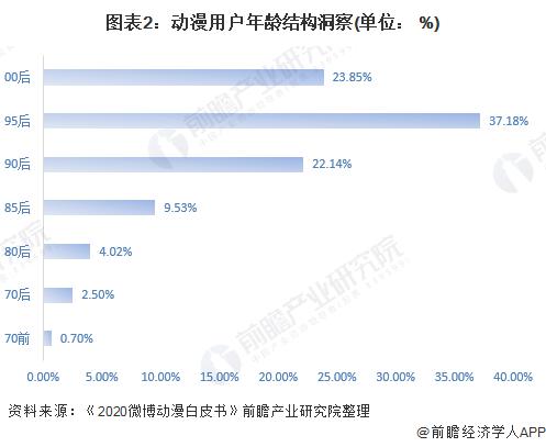 图表2:动漫用户年龄结构洞察(单位: %)