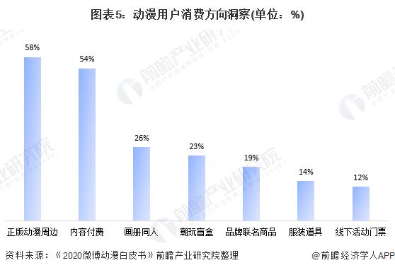 图表5:动漫用户消费方向洞察(单位:%)