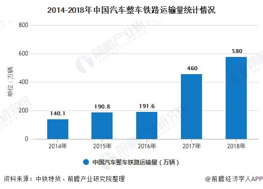 2014-2018年中国汽车整车铁路运输量统计情况