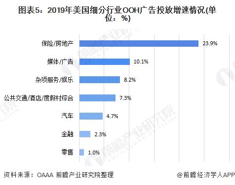 图表5:2019年美国细分行业OOH广告投放增速情况(单位:%)
