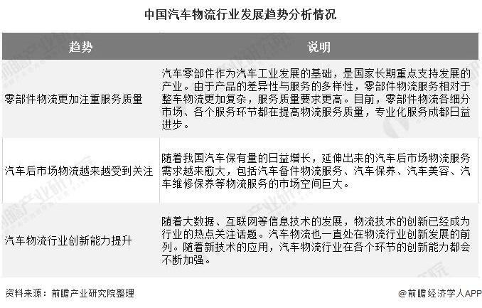 中国汽车物流行业发展趋势分析情况